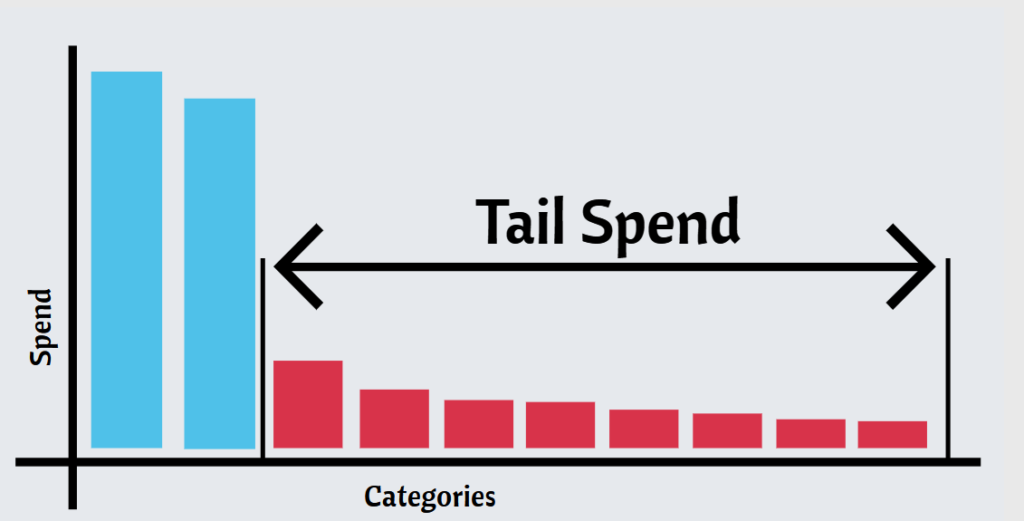 tail spend