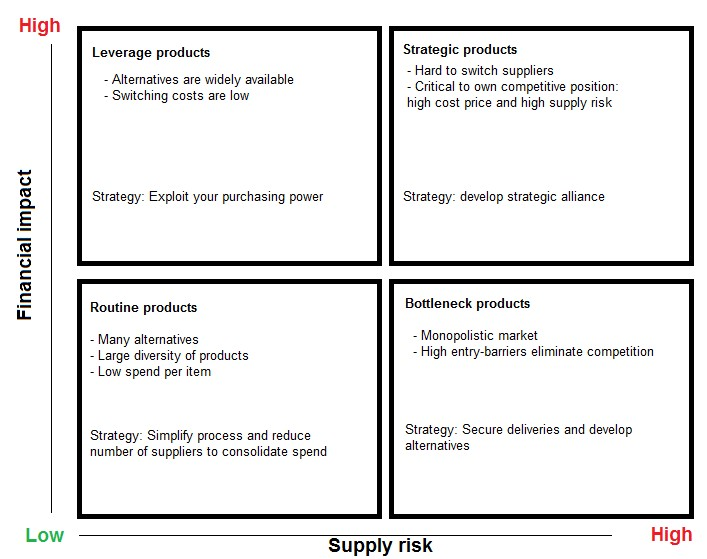 Financial Impact Vs Supply Risk Kraljik Matrix