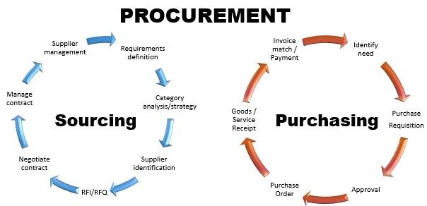 procurement cycles