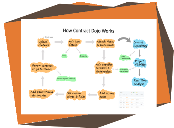 https://www.marketdojo.com/wp-content/uploads/2019/07/contractdojo_capabilities.png